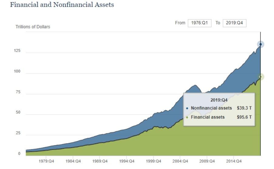 Про активы и обязательства домохозяйств, а также американский Спрос