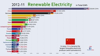 Top 20 Country by Renewable Electricity Production (1960-2018)