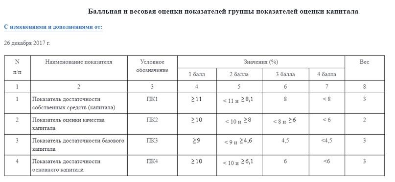 Экспресс анализ финансового положения банка в РФ, изображение №15