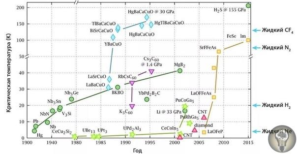 Ученые открыли новое состояние вещества Ученые давно установили, что сложные соединения меди купраты ведут себя не так, как прочие металлы. Теперь же американские физики увидели в них новое