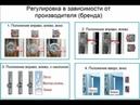 Регулировка и эксплуатация пластиковых окон.
