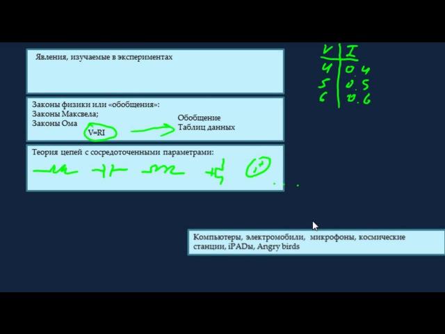 Основы электроники 1 0 Введение ElTech Education