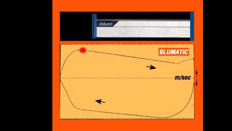 Механизм Blumatic