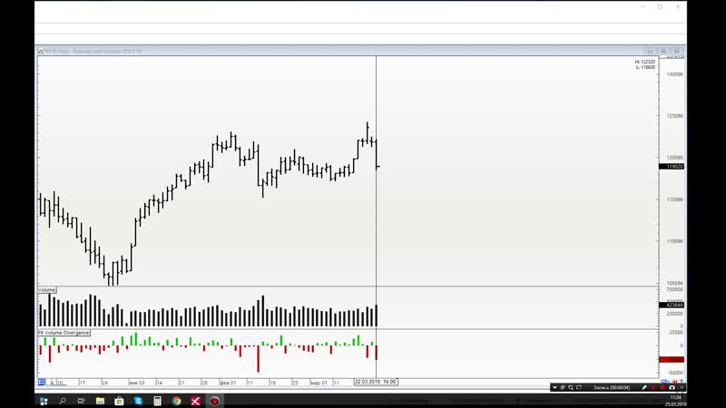 Обзор рынка на 25.03. Ртс, Нефть, Си, Сбер. Немного о себе и о рисках