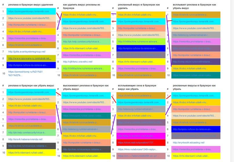 Как написать хорошую SEO-оптимизированную статью (пошаговое руководство для новичков), изображение №16