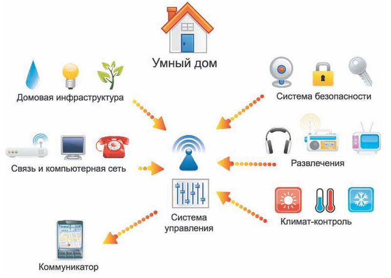 Smart home - home automation system VS smart gadgets, image # 2