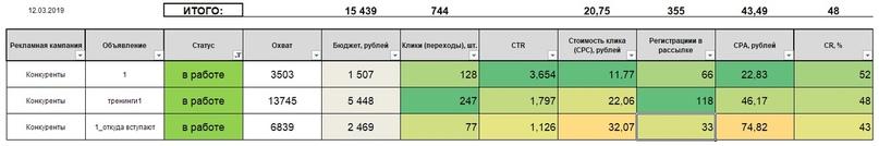 10 способов собрать 2600 риелторов на марафон по 36 рублей / человека, изображение №20