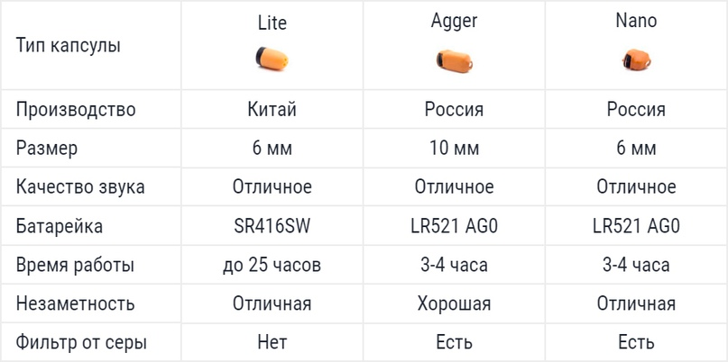 Сравнительная таблица капсул