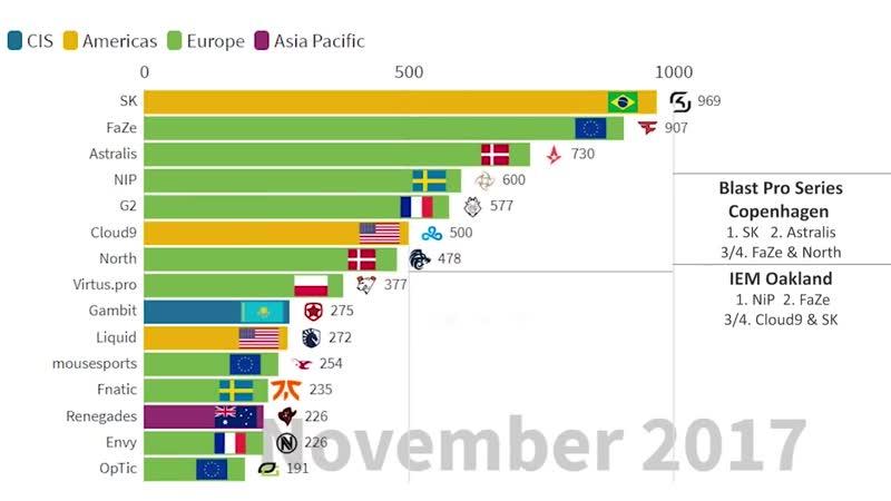 Анимированный график топ 15 команд с 2015 года
