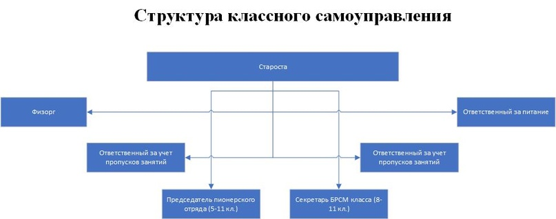 структура классного самоуправления