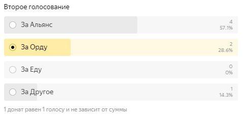 Пример голосования в зависимости от количества донатов.