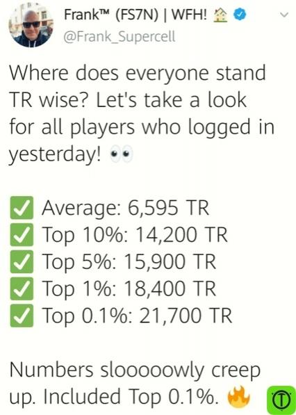 Где находится каждый в рейтинге трофеев? Давайте взглянем