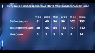 Эпидситуация на Ставрополье: подводим итоги недели