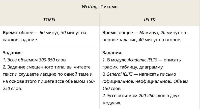 Хочу сдать на сертификат. Что выбрать: IELTS или TOEFL?, изображение №3