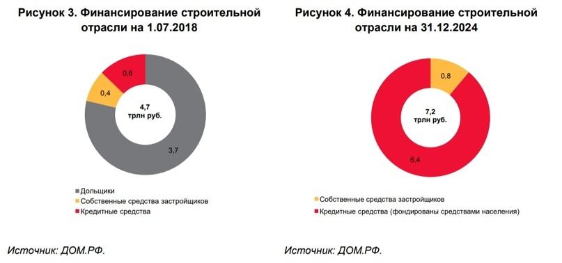 Как России выбраться из кредитной ловушки, изображение №1