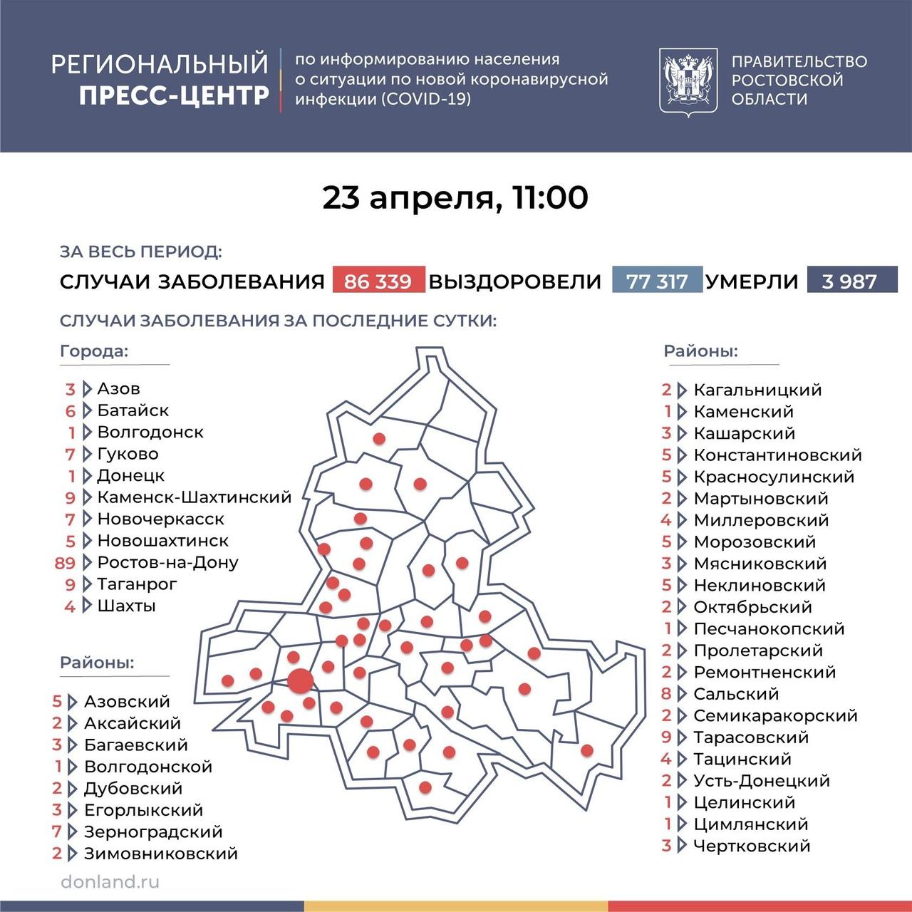 На Дону число инфицированных COVID-19 составляет 238, в Таганроге 9 новых случаев