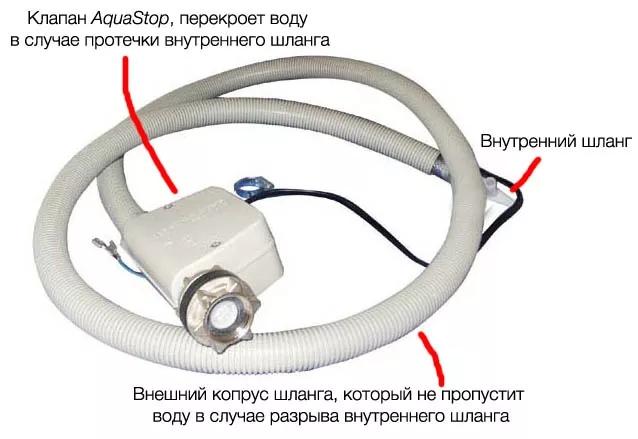Что такое аквастоп в стиральной машине?, изображение №1