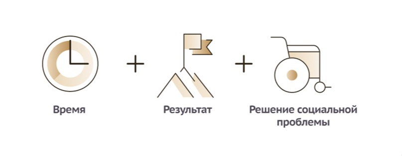 8 шагов для определения измеримости результата социального проекта, изображение №1