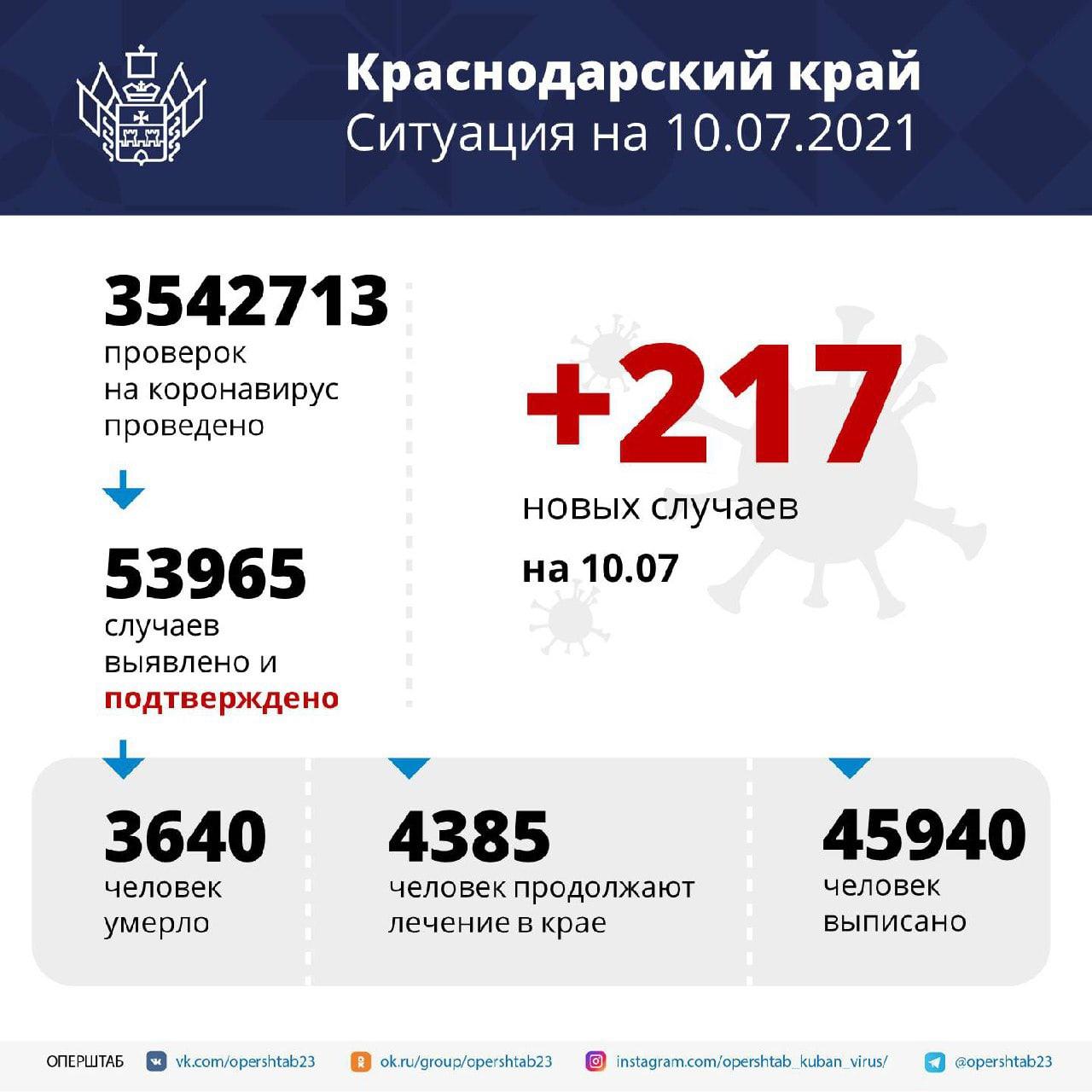 На Кубани за сутки подтвердили 217 новых случаев...