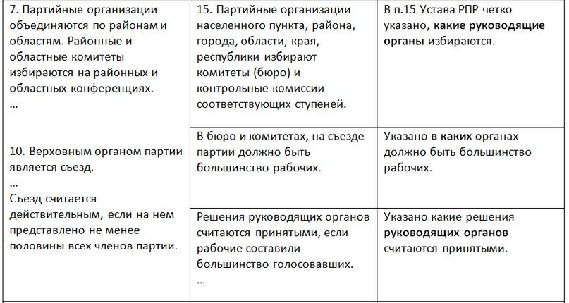 О КОММУНИСТИЧЕСКИХ ОРГАНИЗАЦИОННЫХ ПРИНЦИПАХ, изображение №3