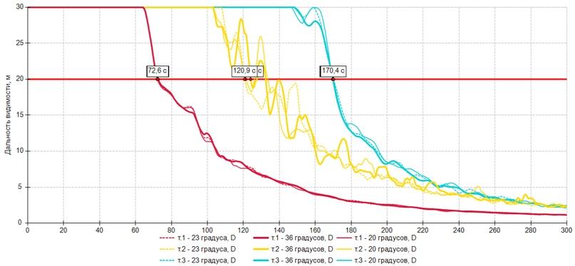 Влияние различных параметров на результаты расчета, изображение №14