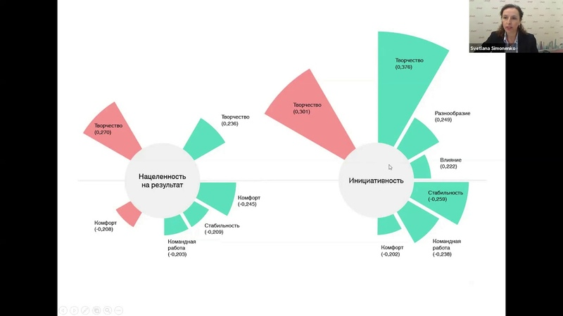 Взаимосвязь личностных факторов и мотиваций у разных поколений исследование Detech часть 3